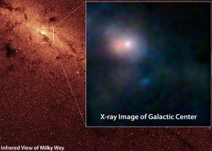 Prima imagine focalizată a Sagittarius A*, gaura neagră din centrul galaxiei noastre, Calea Lactee, realizată de către telescopul spaţial în raze X NuSTAR (Nuclear Spectroscopic Telescope Array) Imagine: wikipedia.org